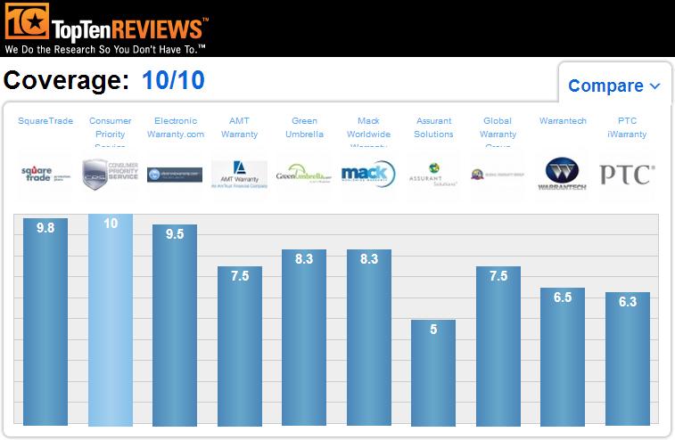 Top Ten Reviews 2013 - Consumer Priority Service